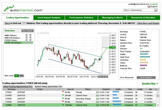 Amiral Markets Charts