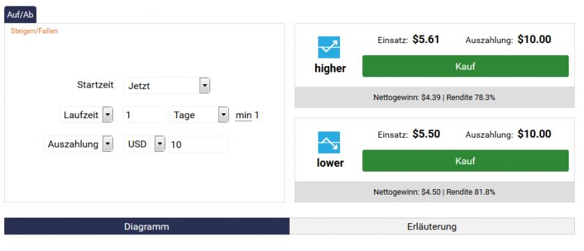 Binary.com Handelsplattform