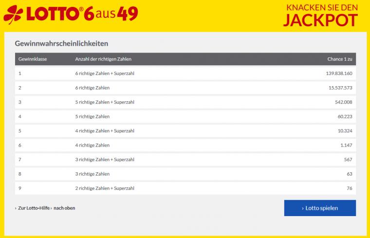 Lotto24 Gewinnwahrscheinlichkeiten