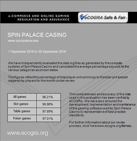 SpinPalace Auszahlungsquoten