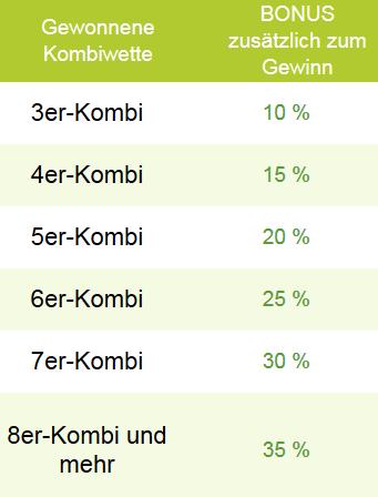 Sportingbet Kombi-Bonus