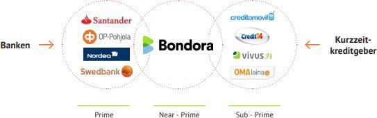 Bondora Zielgruppe