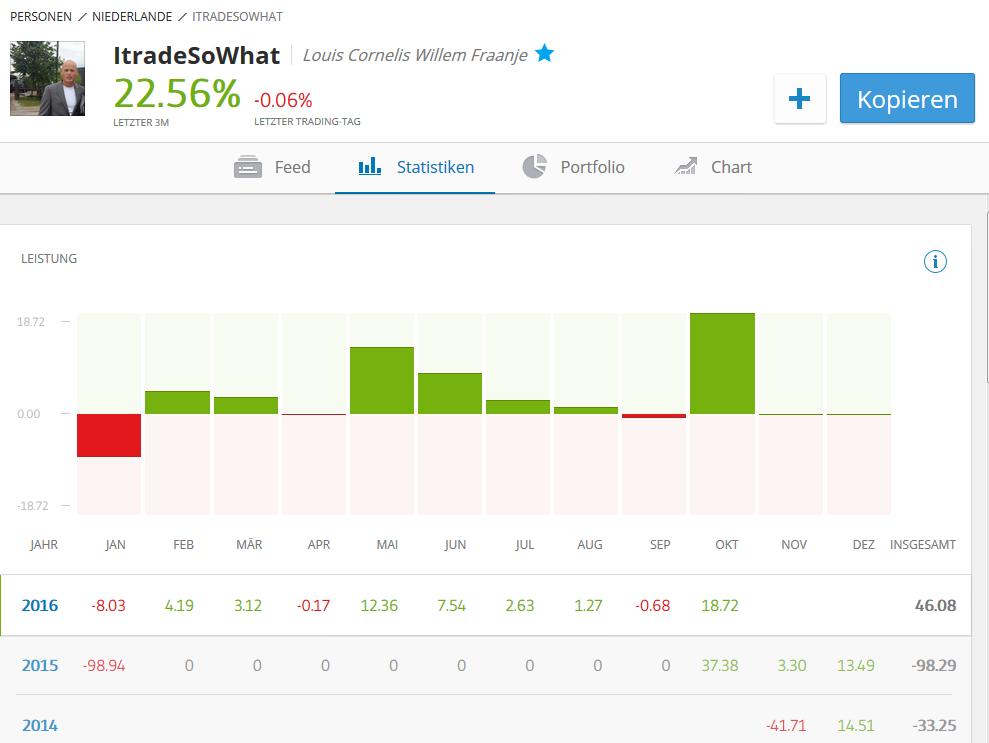eToro Trader-Profil